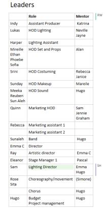 roles for joseph